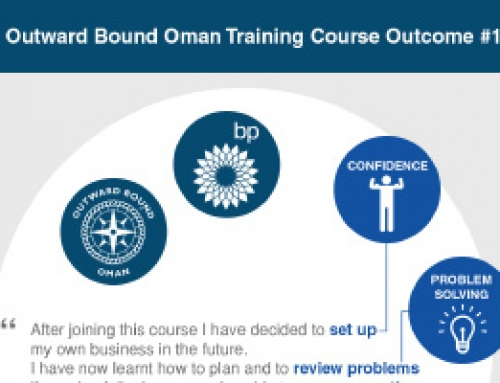 Celebrating BPs support for Outward Bound Oman